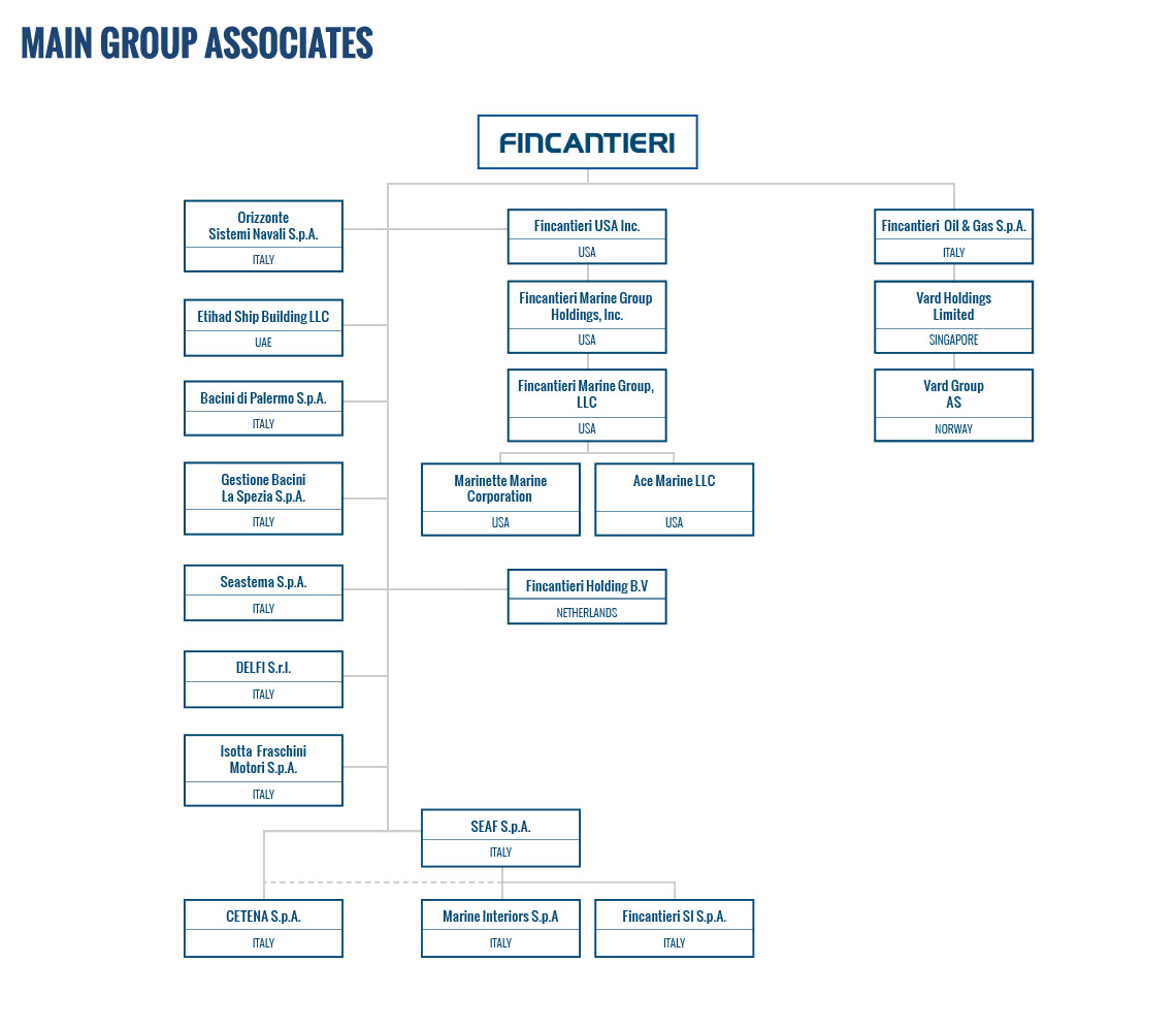 Group Organisation 62